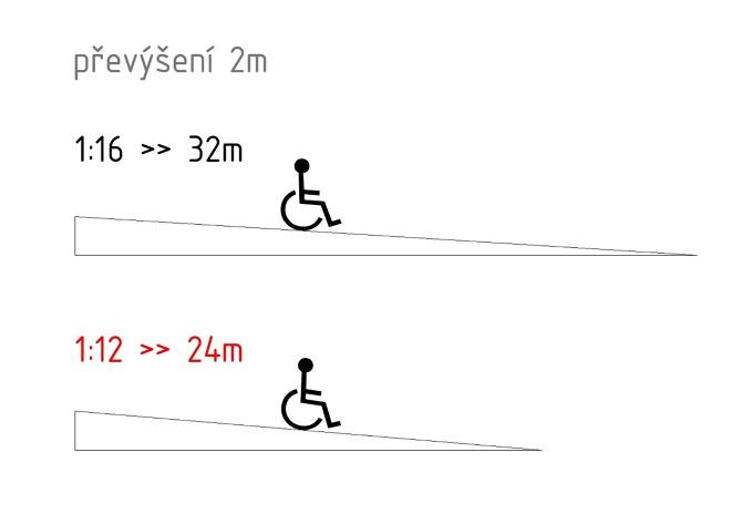 Wc pro invalidy